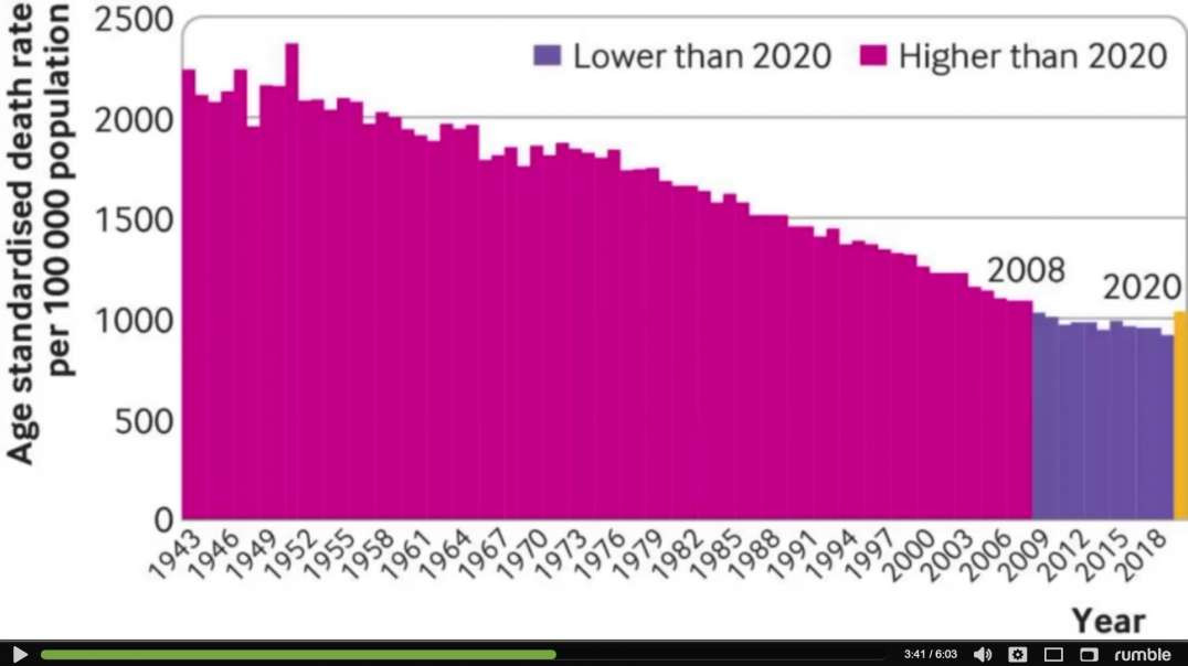 BMJ Data Shows NO Excess Deaths in 2020! - Agenda NWO Control - David Knight