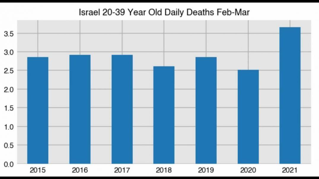 Young Israelis are Dying in High Numbers!