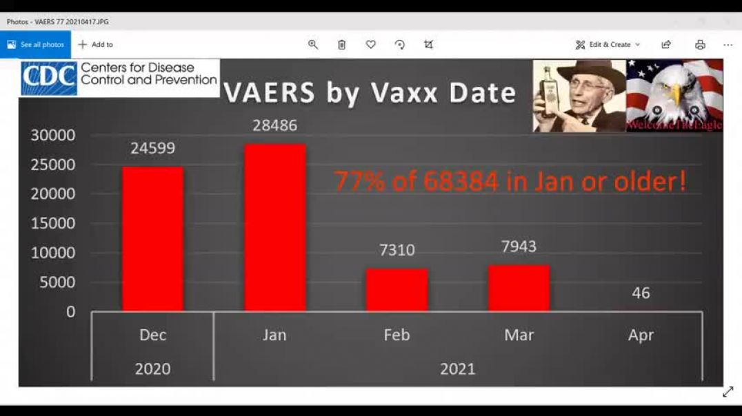 VAERS: 17/4/21 ~ 77% VAXXED ARE JANUARY 2021 OR OLDER. WHERE IS THE CURRENT DATA? 2602 DEATHS