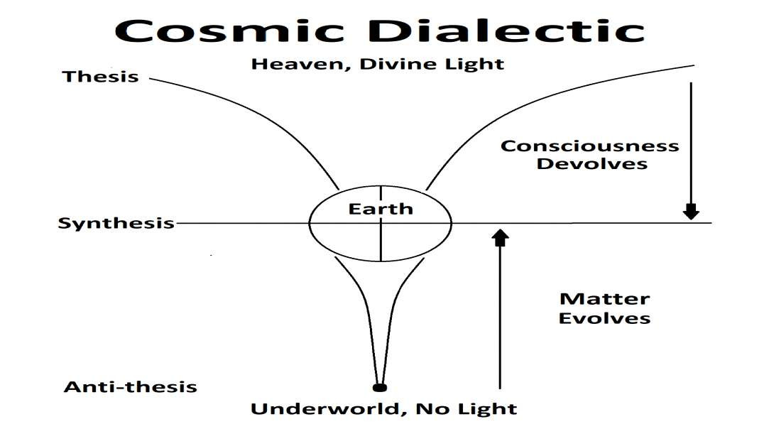 The Cosmic Dialectic. (When The Spirit Takes Over)