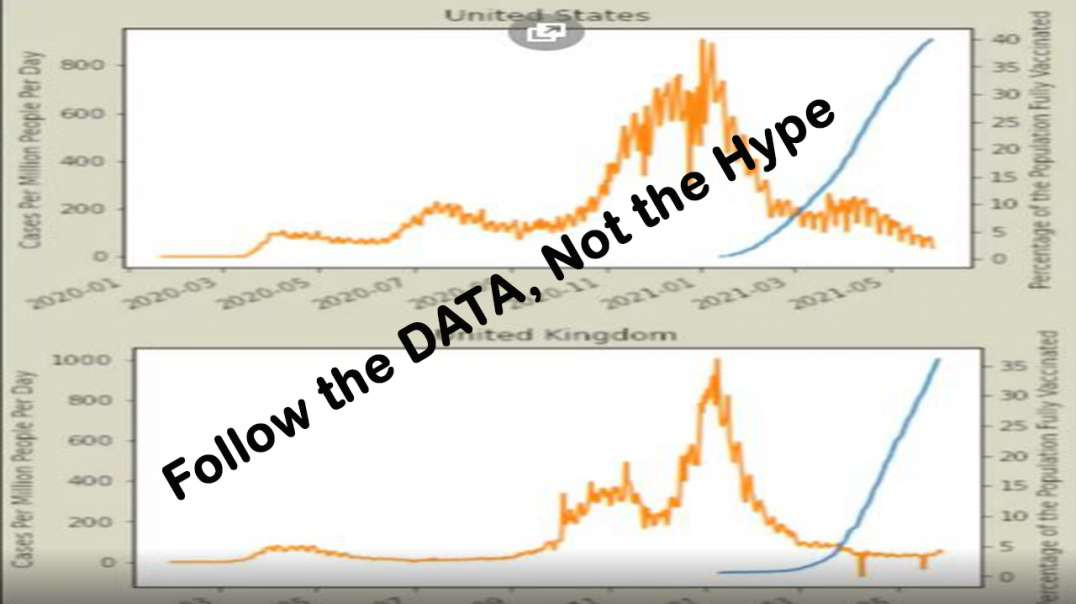 FOLLOW THE DATA, NOT THE HYPE!