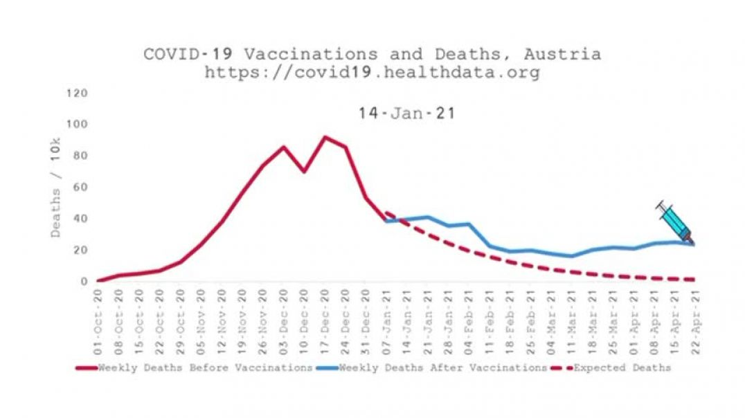 World Covid-19 Vaccinations and Deaths