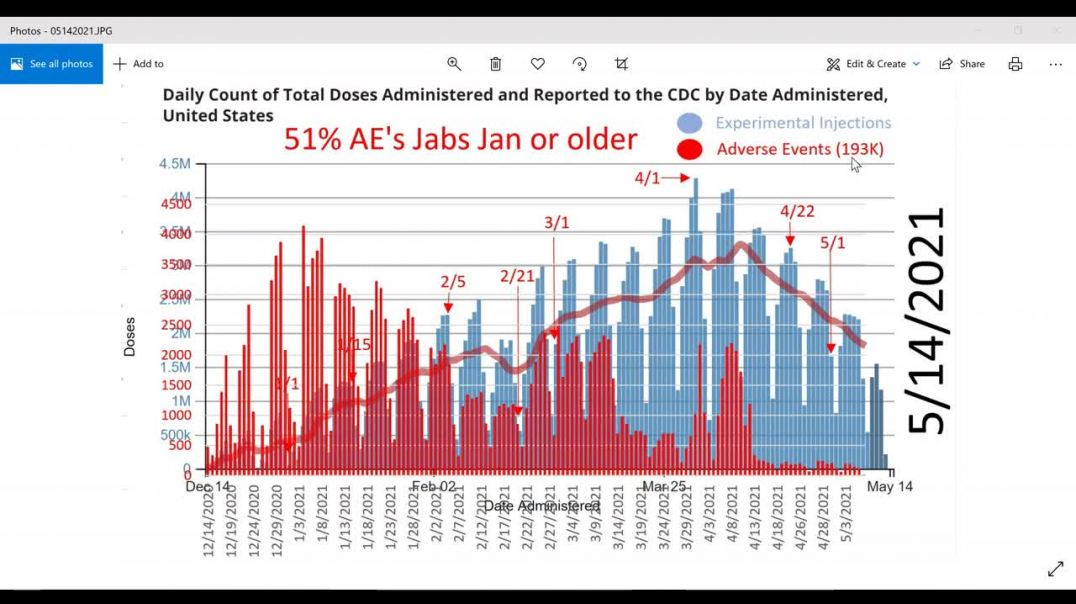 VAERS 5/14/2021. Throttling Data and Even Deleted 18 Deaths from Last Week!