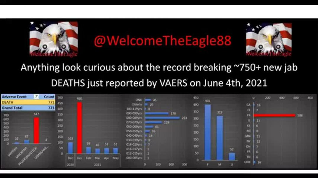 VAERS BOMBSHELL: LATEST UPDATE SHOWS HUGE DEATH ANOMALY. SHARE WITH EVERY SHEEPLE YOU KNOW!
