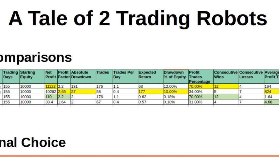A Tale of Two Trading Robots