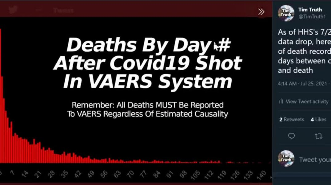Most Covid Vaccine Deaths Happen Within The First 3 Days After The Shot VAERS HHS Database