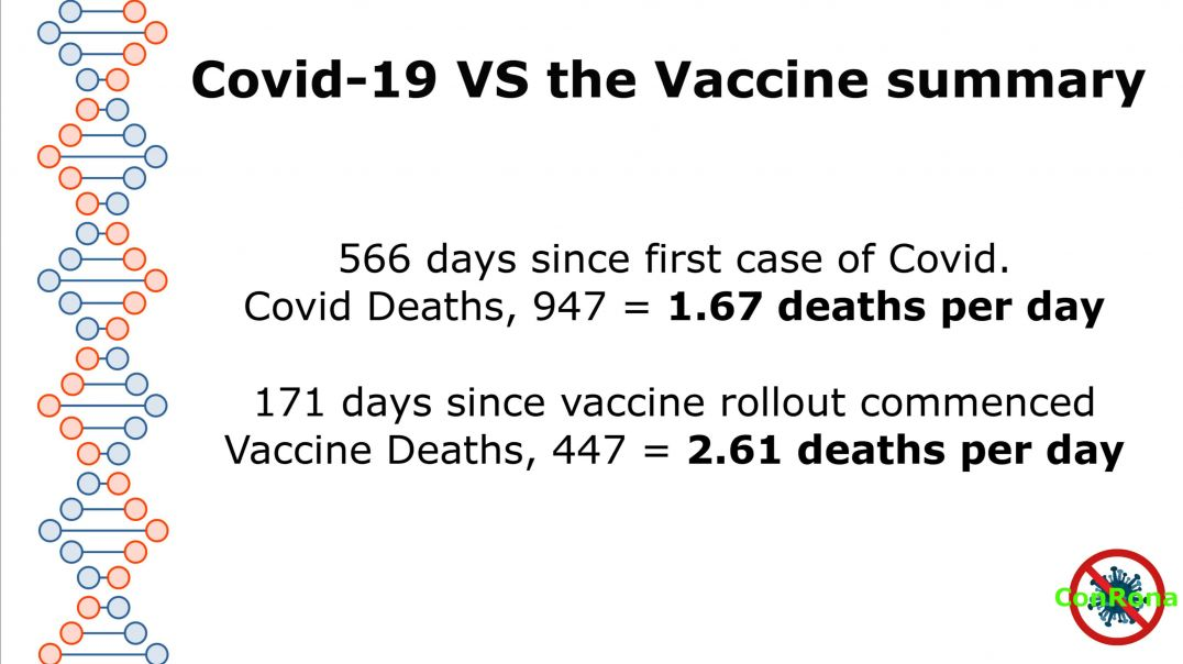 Vaccines vs Covid-19, 80 and 171 days update