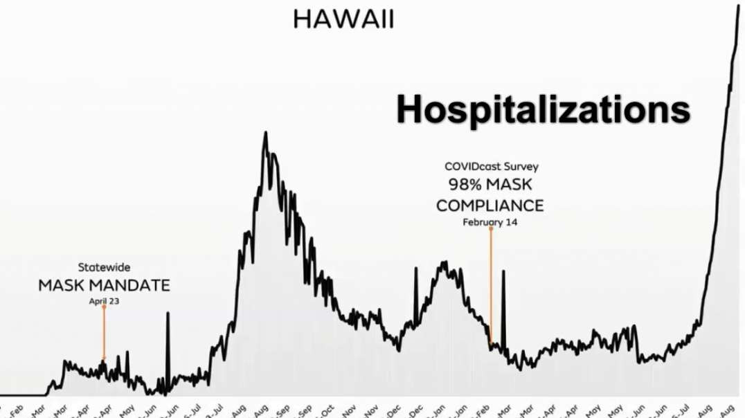 Hawaii 62 Percent Fully Vaccinated & Huge Covid-19 Surge And Hospitalizations Spike