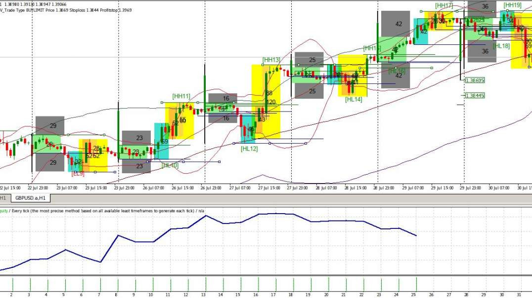 Review of Cabal GBPUSD for Last Week in July