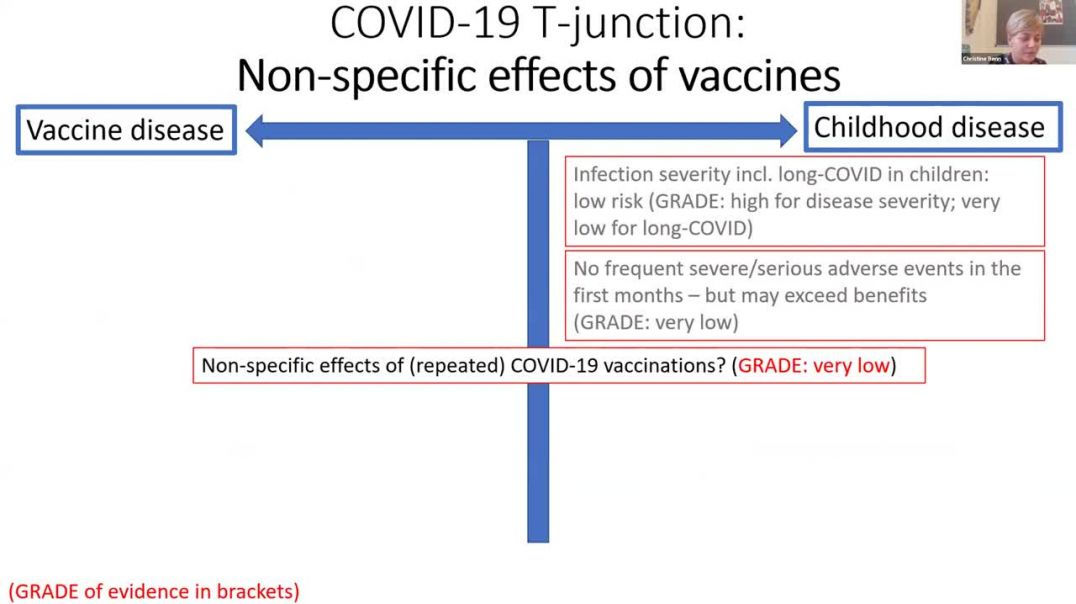 British MEd Jounal fimdings for pubic health on Covid19 vaccination in children, evidence,ethics and