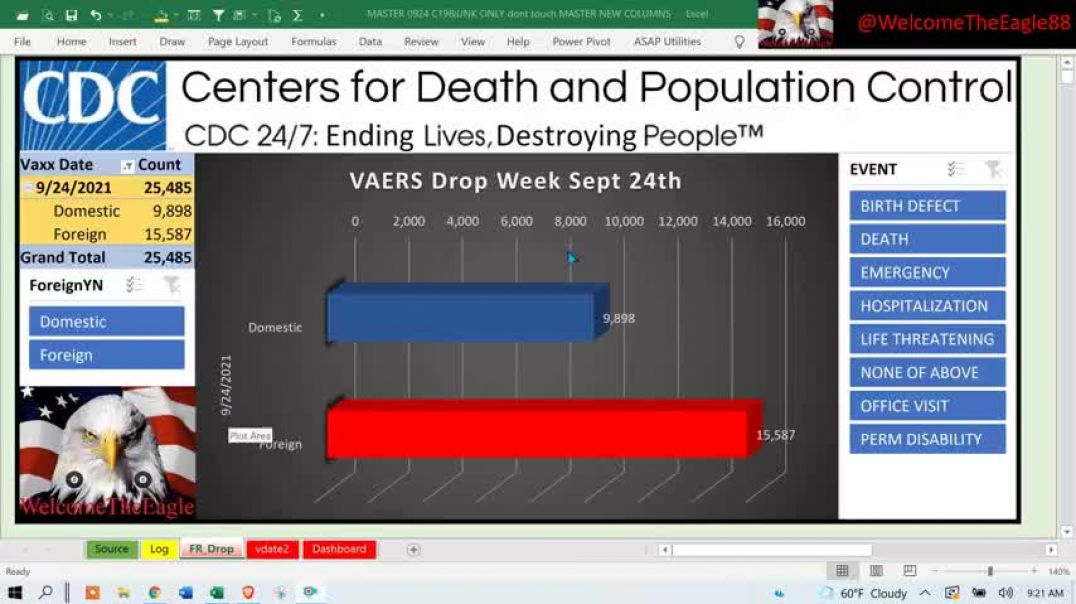 VAERS sneaks in 16K Foreign reports to only 10K Domestic.  We are getting BAMBOOZLED!