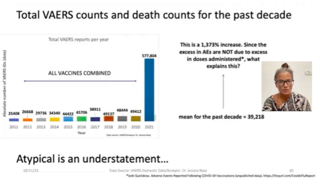 Dr. Jessica Rose | VAERS Data Reveals 5,427% Increase in Deaths Following C-19 Shots