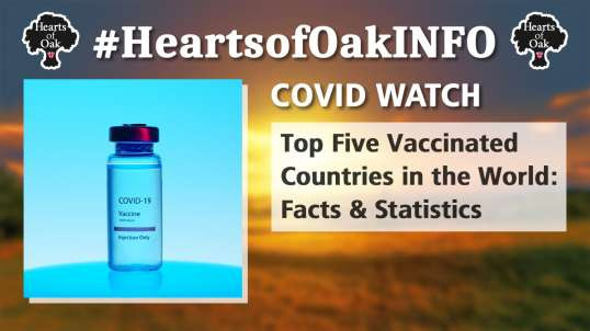Covid Watch: Top Five Vaccinated Countries in the World.