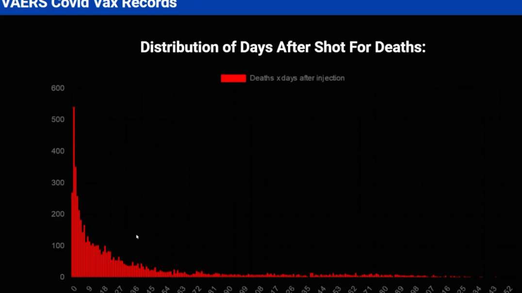 VAERS Covid-19 Vaccine Death Records of Many Young Adults & Children Myocarditis Heart I