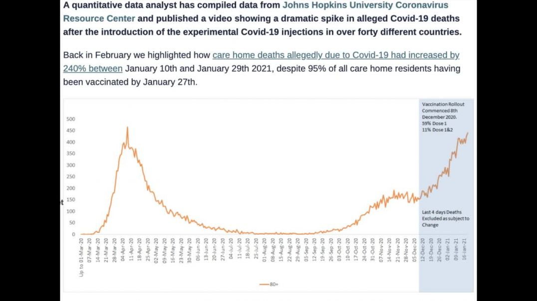 Covid-19 Deaths increased dramatically AFTER the Vaccine roll-out in over 40 countries